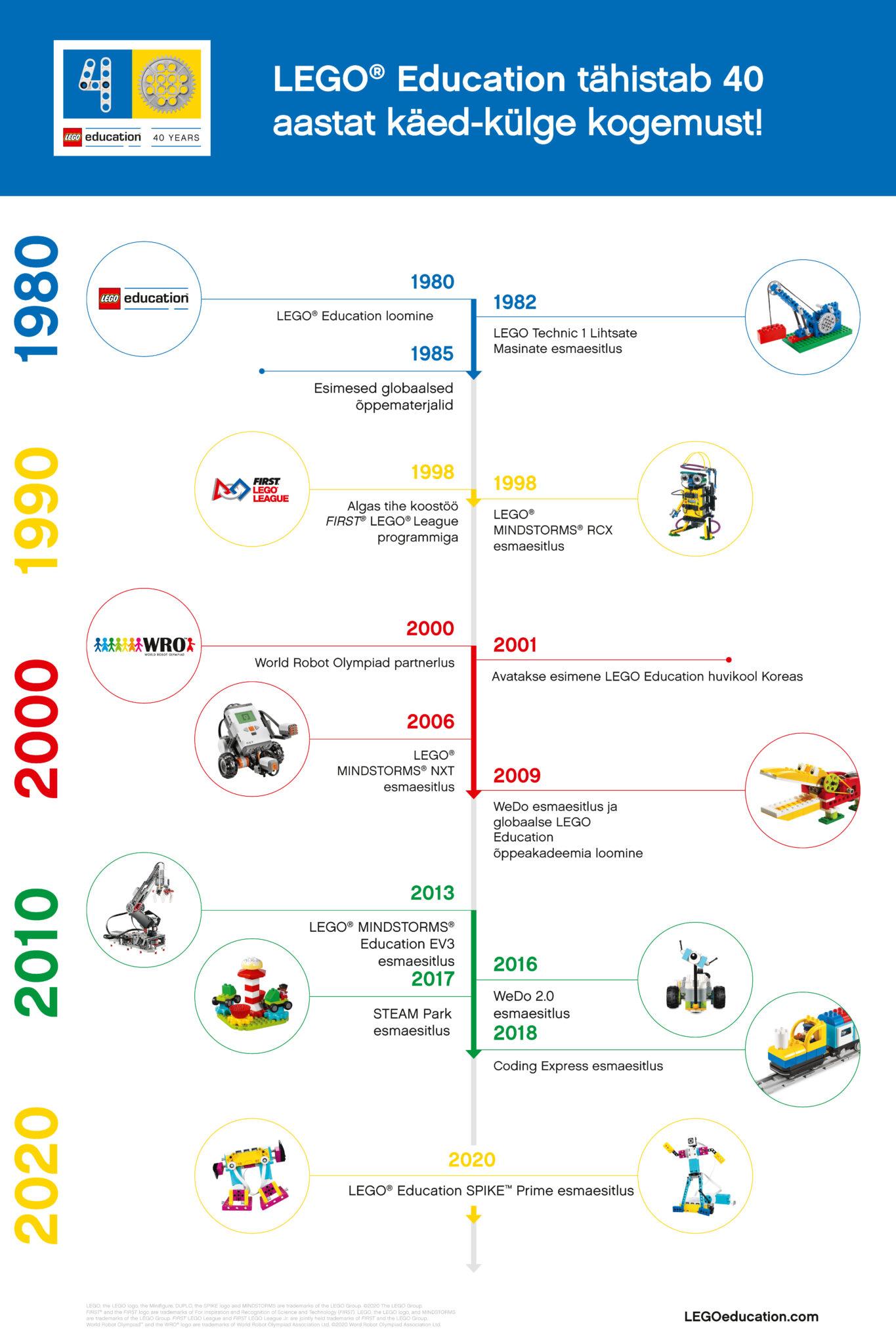 LEGO Education 40
